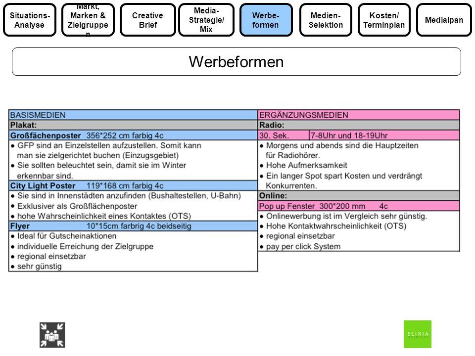 Werbeformen Media- Strategie/ Mix Markt, Marken & Zielgruppe n Medialpan Situations- Analyse Werbe- formen Kosten/ Terminplan Medien- Selektion Creati