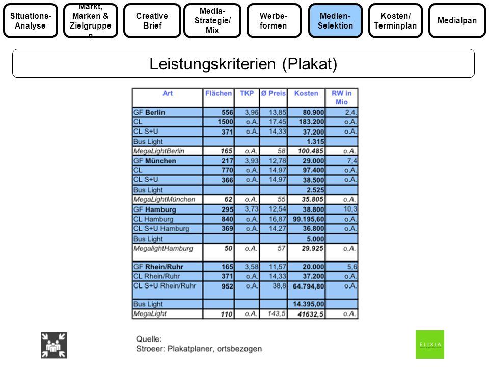 Leistungskriterien (Plakat) Media- Strategie/ Mix Markt, Marken & Zielgruppe n Medialpan Situations- Analyse Werbe- formen Kosten/ Terminplan Medien-