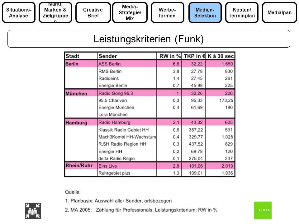 Leistungskriterien (Funk) Media- Strategie/ Mix Markt, Marken & Zielgruppe n Medialpan Situations- Analyse Werbe- formen Kosten/ Terminplan Medien- Se