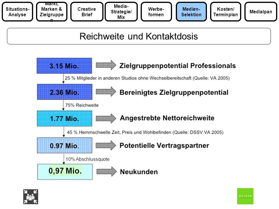 Reichweite und Kontaktdosis Media- Strategie/ Mix Markt, Marken & Zielgruppe n Medialpan Situations- Analyse Werbe- formen Kosten/ Terminplan Medien-
