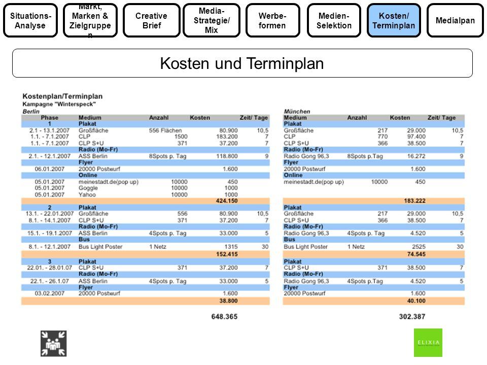 Kosten und Terminplan Media- Strategie/ Mix Markt, Marken & Zielgruppe n Medialpan Situations- Analyse Werbe- formen Kosten/ Terminplan Medien- Selekt