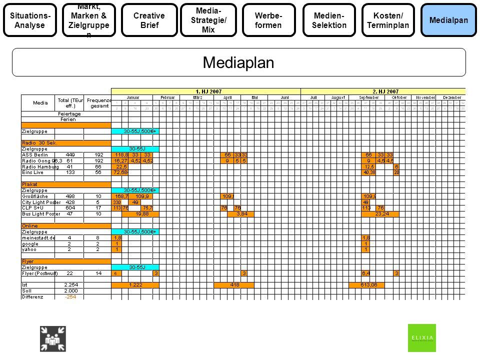 Mediaplan Media- Strategie/ Mix Markt, Marken & Zielgruppe n Medialpan Situations- Analyse Werbe- formen Kosten/ Terminplan Medien- Selektion Creative