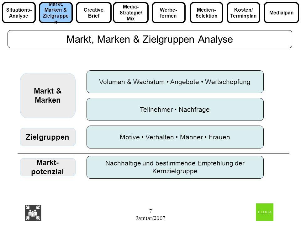 7 Januar/2007 Markt & Marken Markt, Marken & Zielgruppen Analyse Zielgruppen Markt- potenzial Volumen & Wachstum Angebote Wertschöpfung Teilnehmer Nac