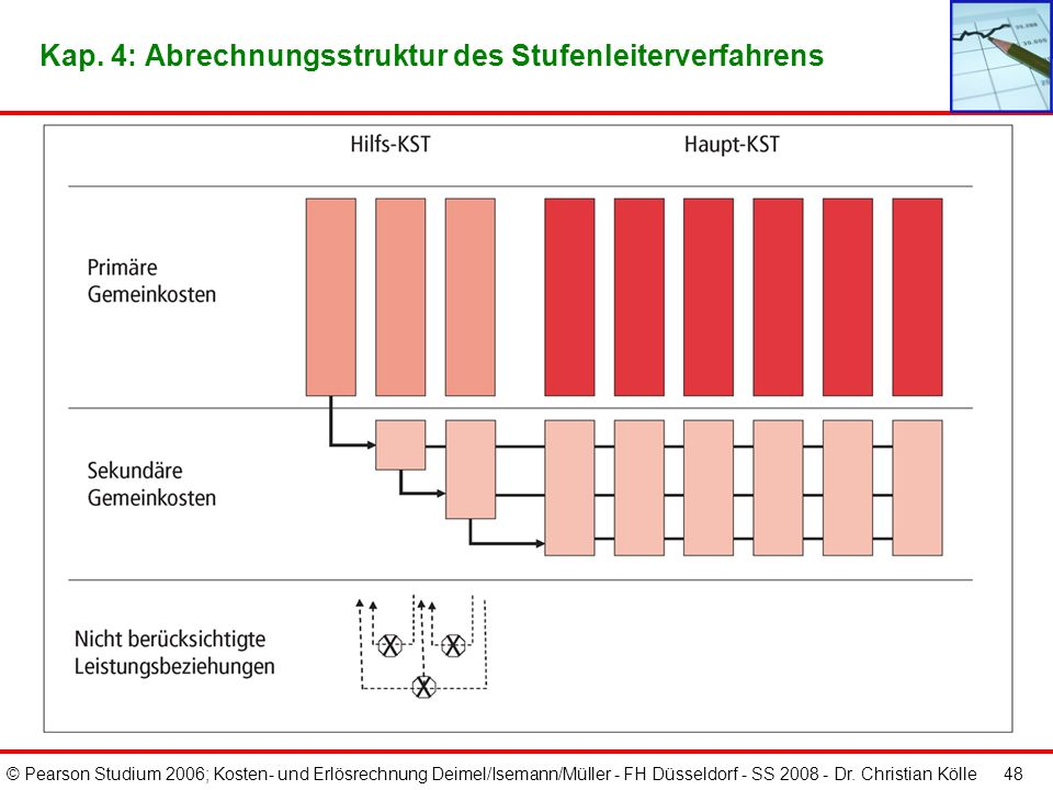 © Pearson Studium 2006; Kosten- und Erlösrechnung Deimel/Isemann/Müller - FH Düsseldorf - SS 2008 - Dr. Christian Kölle 47 Kap. 4: BAB inkl. Umlagen b