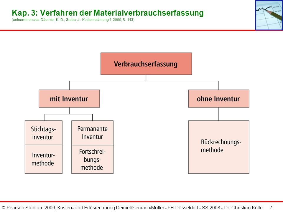 © Pearson Studium 2006; Kosten- und Erlösrechnung Deimel/Isemann/Müller - FH Düsseldorf - SS 2008 - Dr. Christian Kölle 6 Kap. 3: Beispiel eines Mater