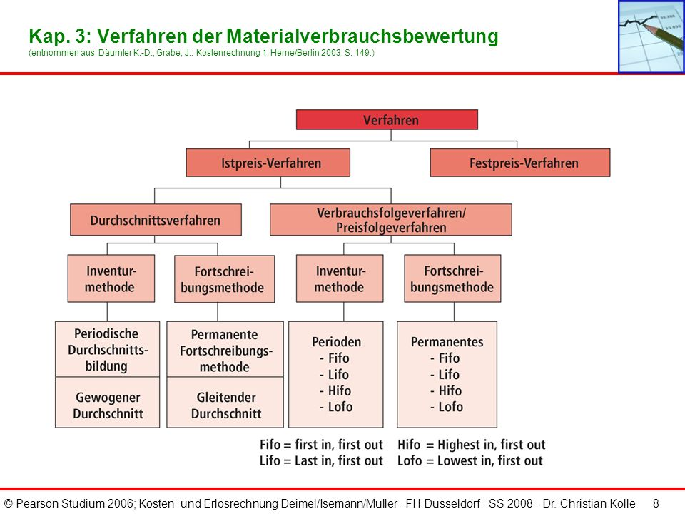 © Pearson Studium 2006; Kosten- und Erlösrechnung Deimel/Isemann/Müller - FH Düsseldorf - SS 2008 - Dr. Christian Kölle 7 Kap. 3: Verfahren der Materi