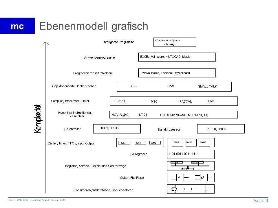 Seite 3 Prof. J. WALTER Kurstitel Stand: Januar 2000 mc Ebenenmodell grafisch