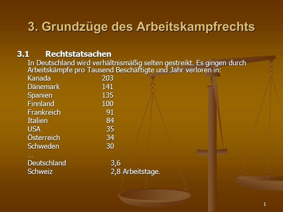 1 3. Grundzüge des Arbeitskampfrechts 3.1Rechtstatsachen In Deutschland wird verhältnismäßig selten gestreikt. Es gingen durch Arbeitskämpfe pro Tause
