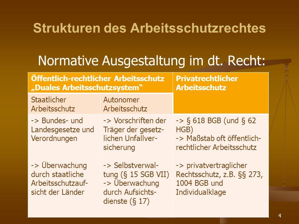 4 Strukturen des Arbeitsschutzrechtes Normative Ausgestaltung im dt. Recht: Öffentlich-rechtlicher Arbeitsschutz Duales Arbeitsschutzsystem Privatrech