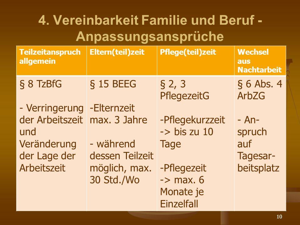 10 4. Vereinbarkeit Familie und Beruf - Anpassungsansprüche Teilzeitanspruch allgemein Eltern(teil)zeitPflege(teil)zeitWechsel aus Nachtarbeit § 8 TzB