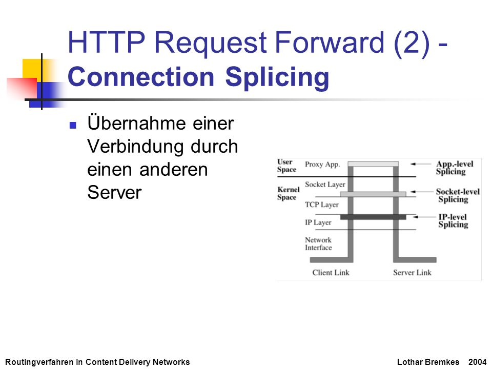Routingverfahren in Content Delivery NetworksLothar Bremkes 2004 HTTP Request Forward (2) - Connection Splicing Übernahme einer Verbindung durch einen