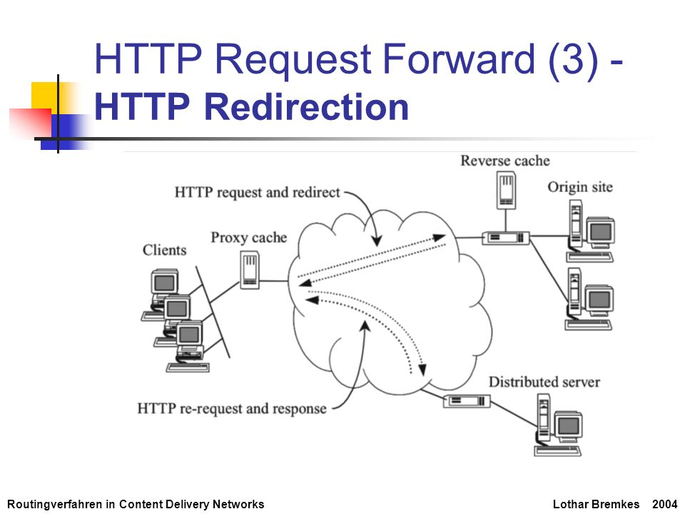 Routingverfahren in Content Delivery NetworksLothar Bremkes 2004 HTTP Request Forward (3) - HTTP Redirection