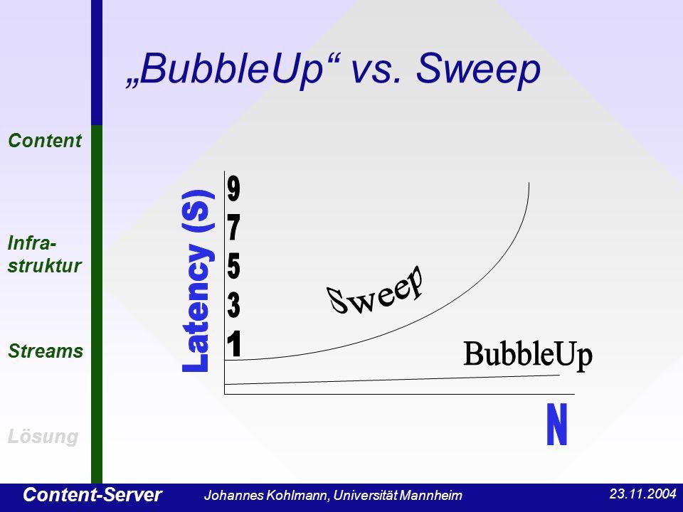 Content-Server Content Infra- struktur Streams Lösung 23.11.2004 Johannes Kohlmann, Universität Mannheim BubbleUp vs. Sweep Content Infra- struktur St