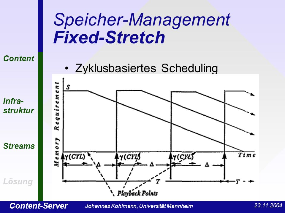 Content-Server Content Infra- struktur Streams Lösung Johannes Kohlmann, Universität Mannheim Speicher-Management Fixed-Stretch Zyklusbasiertes Scheduling Content Infra- struktur Streams