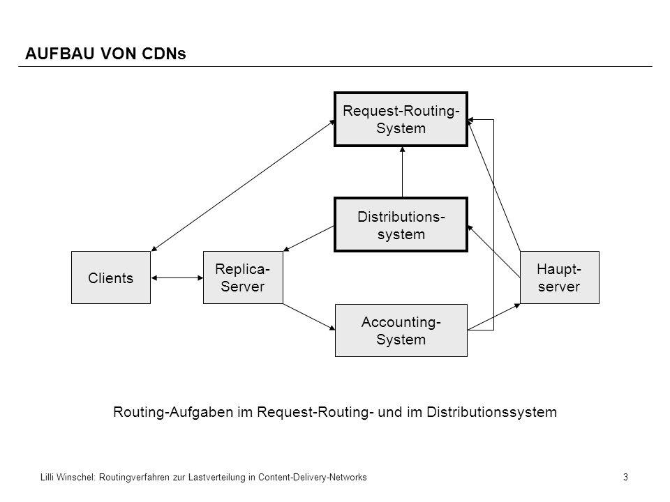14Lilli Winschel: Routingverfahren zur Lastverteilung in Content-Delivery-Networks REQUEST-REDIRECTION IM NETZWERK 2/2 Application-Layer Anycasting geradliniger Lösungsansatz Modifikation des Clients notwendig.
