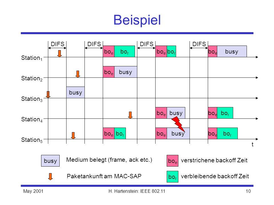 May 2001H. Hartenstein: IEEE 802.1110 Beispiel t busy bo e Station 1 Station 2 Station 3 Station 4 Station 5 Paketankunft am MAC-SAP DIFS bo e busy ve