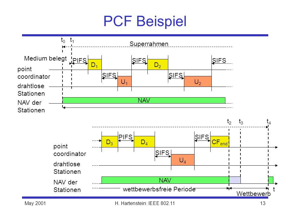 May 2001H. Hartenstein: IEEE 802.1113 PCF Beispiel PIFS NAV der Stationen drahtlose Stationen point coordinator D1D1 U1U1 SIFS NAV SIFS D2D2 U2U2 Supe