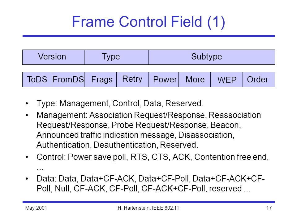May 2001H. Hartenstein: IEEE 802.1117 Frame Control Field (1) Type: Management, Control, Data, Reserved. Management: Association Request/Response, Rea