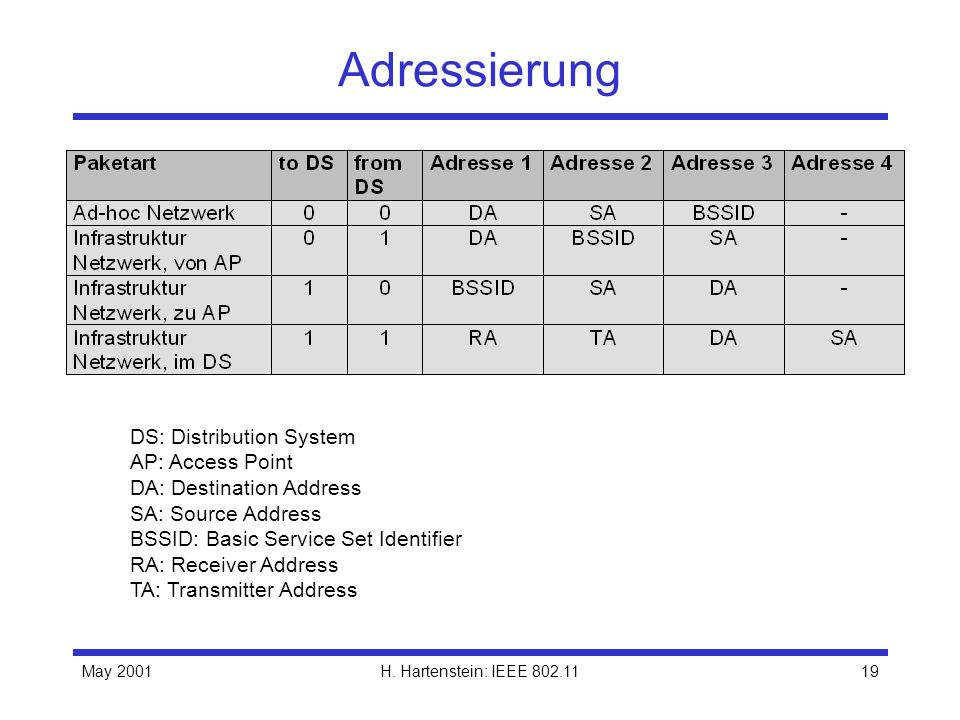May 2001H. Hartenstein: IEEE 802.1119 Adressierung DS: Distribution System AP: Access Point DA: Destination Address SA: Source Address BSSID: Basic Se