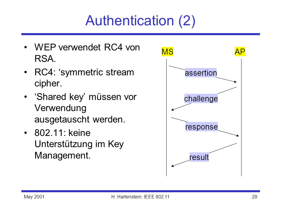 May 2001H. Hartenstein: IEEE 802.1129 Authentication (2) WEP verwendet RC4 von RSA. RC4: symmetric stream cipher. Shared key müssen vor Verwendung aus