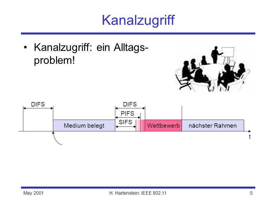 May 2001H. Hartenstein: IEEE 802.115 Kanalzugriff Kanalzugriff: ein Alltags- problem! t Medium belegt SIFS PIFS DIFS nächster RahmenWettbewerb