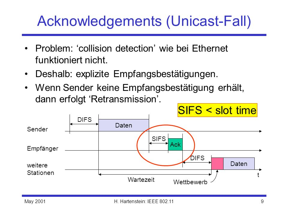 May 2001H. Hartenstein: IEEE 802.119 Acknowledgements (Unicast-Fall) Problem: collision detection wie bei Ethernet funktioniert nicht. Deshalb: expliz