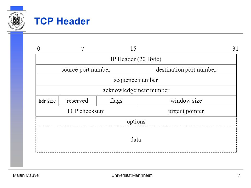 Martin MauveUniversität Mannheim7 TCP Header TCP checksum IP Header (20 Byte) urgent pointer data 0 7 1531 source port numberdestination port number sequence number acknowledgement number window size hdr size reservedflags options