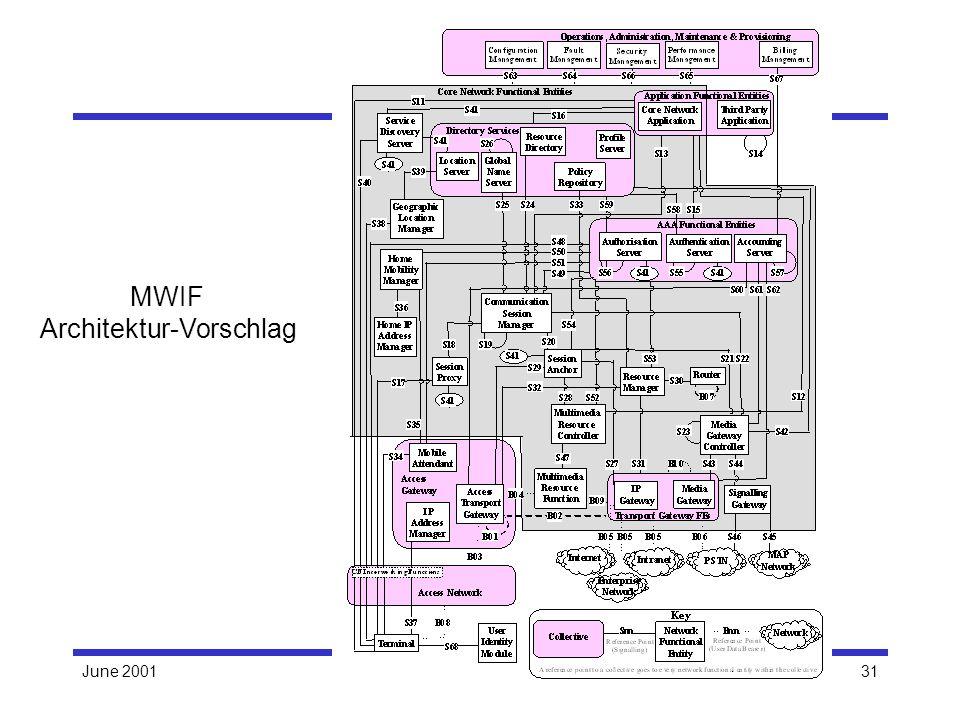 June 2001H. Hartenstein: MobileIPv631 MWIF Architektur-Vorschlag