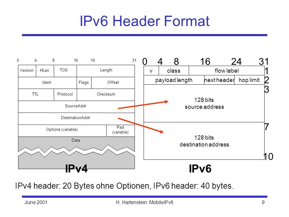 June 2001H.Hartenstein: MobileIPv610 Extension Headers Options jetzt in Extension Headers.