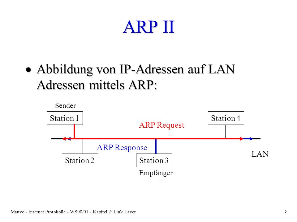 Mauve - Internet Protokolle - WS00/01 - Kapitel 2: Link Layer 6 ARP II Abbildung von IP-Adressen auf LAN Adressen mittels ARP: Abbildung von IP-Adressen auf LAN Adressen mittels ARP: LAN Station 1 Station 2Station 3 Station 4 Sender Empfänger ARP Response ARP Request