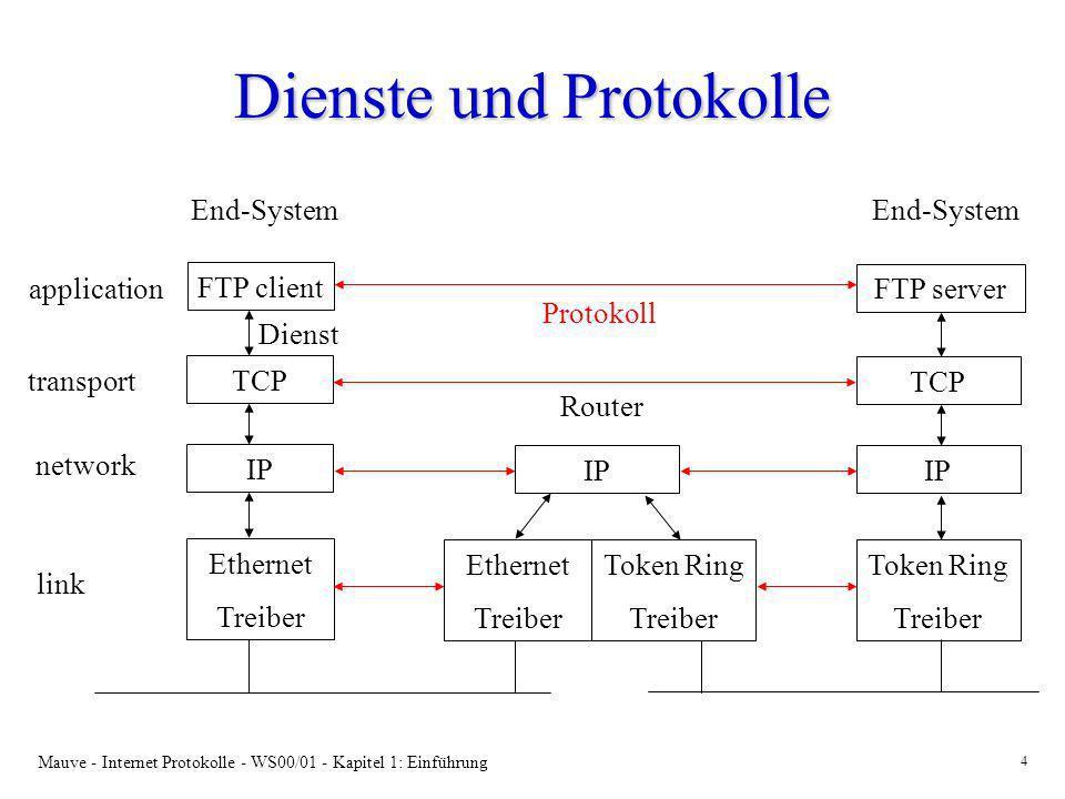 Mauve - Internet Protokolle - WS00/01 - Kapitel 1: Einführung 5 Was ist ein Protokoll.