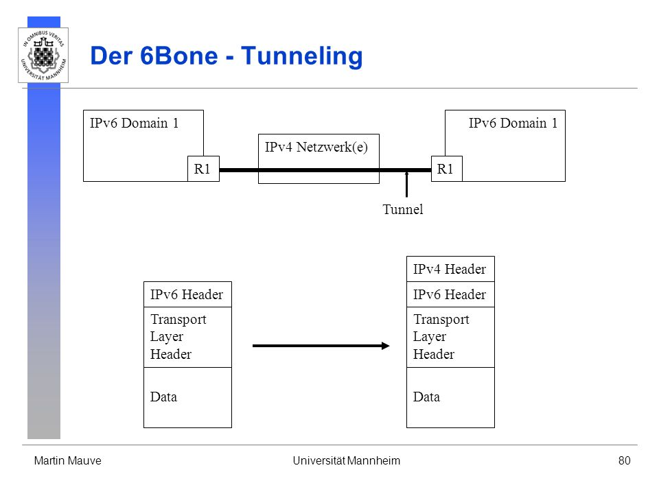 Martin MauveUniversität Mannheim80 Der 6Bone - Tunneling IPv6 Domain 1 R1 IPv6 Domain 1 R1 IPv4 Netzwerk(e) Tunnel IPv6 Header Transport Layer Header
