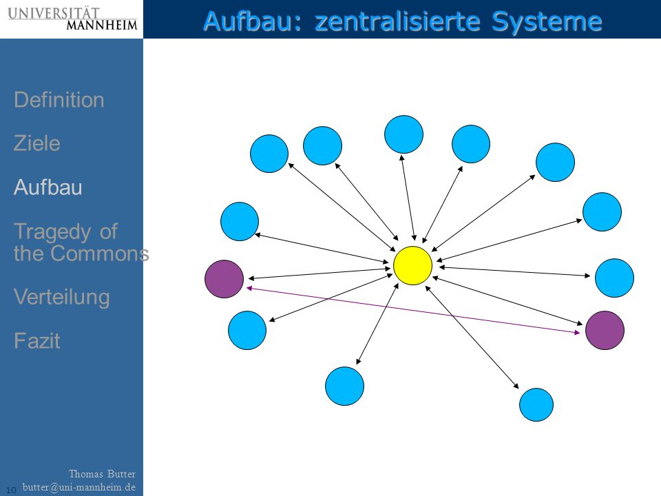 10 Thomas Butter butter@uni-mannheim.de Aufbau: zentralisierte Systeme Definition Ziele Aufbau Tragedy of the Commons Verteilung Fazit