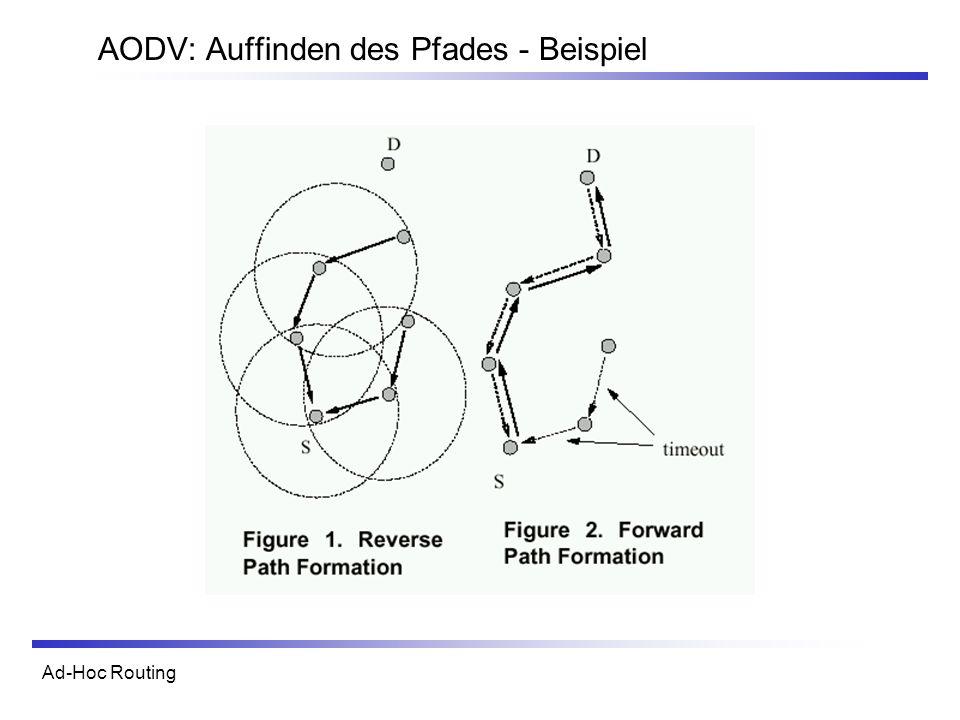 Ad-Hoc Routing AODV: Auffinden des Pfades - Beispiel