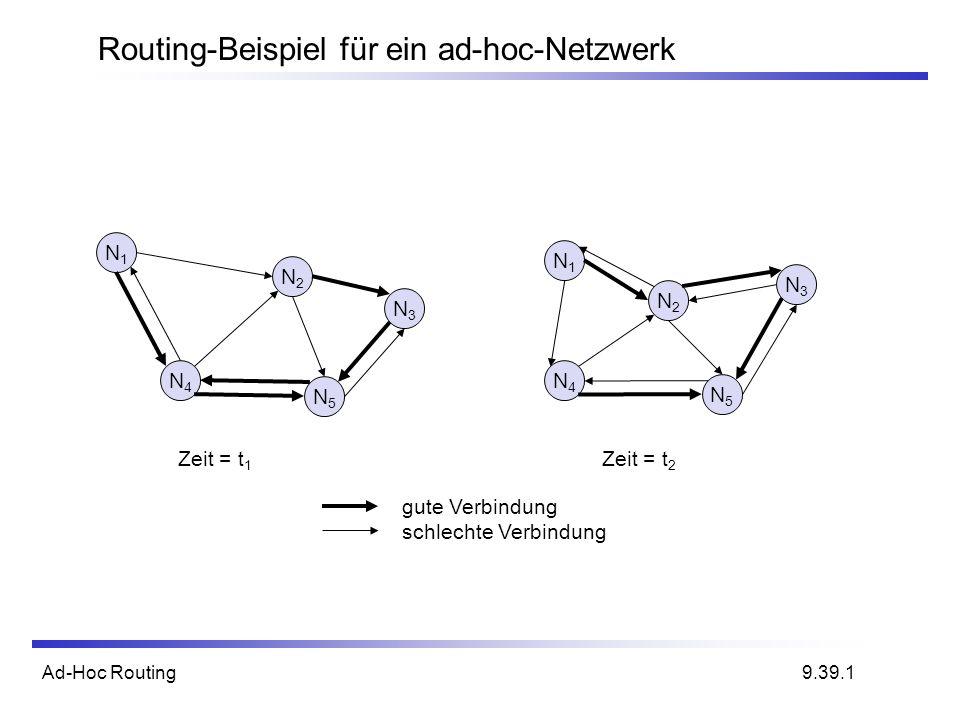 Ad-Hoc Routing Routing-Beispiel für ein ad-hoc-Netzwerk N1N1 N4N4 N2N2 N5N5 N3N3 N1N1 N4N4 N2N2 N5N5 N3N3 gute Verbindung schlechte Verbindung Zeit =