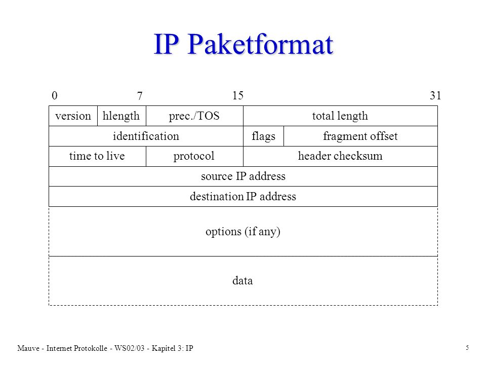 Mauve - Internet Protokolle - WS02/03 - Kapitel 3: IP 6 IP Header Felder I version (4-bits): version (4-bits): –aktuell IPv4, Nachfolger IPv6 header length (4 bits): header length (4 bits): –Anzahl an 32-bit Worten im Header precendence/type-of-service (8 bits): precendence/type-of-service (8 bits): –die erste 3 bits geben eine Priorität (precendence) an –die folgenden 4 bits werden für die Wunsch nach spezifischer Behandlung verwendet: minimize-delay, maximize throughput, maximize reliability, minimize monetary costsminimize-delay, maximize throughput, maximize reliability, minimize monetary costs –keine Garantie.