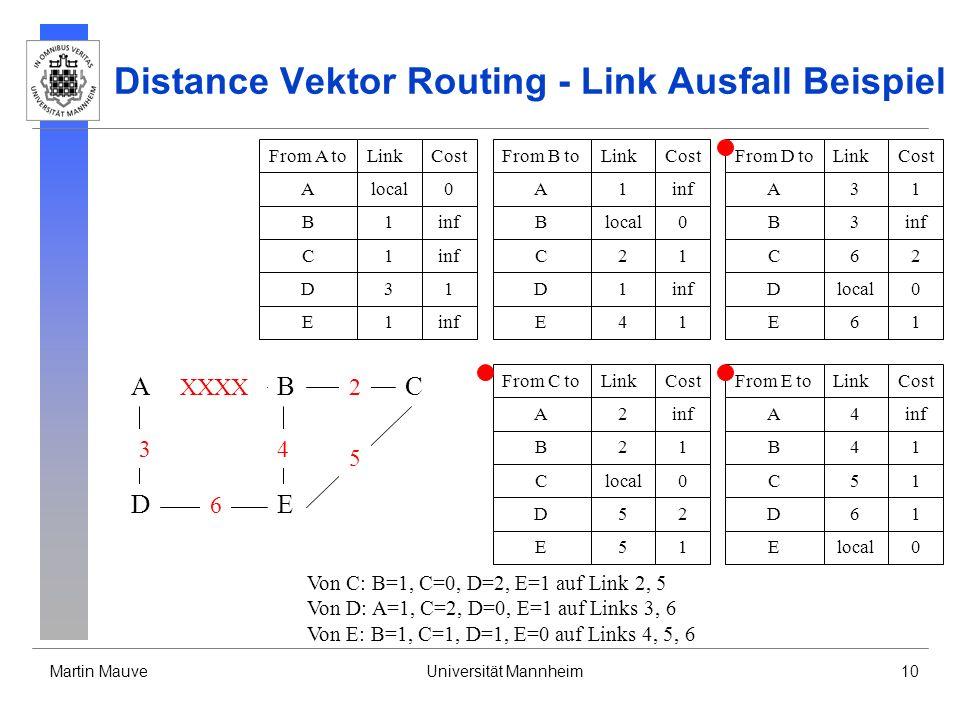 Martin MauveUniversität Mannheim10 Distance Vektor Routing - Link Ausfall Beispiel From B toLinkCost Blocal0 A1inf D1 C21 E41 From D toLinkCost Dlocal0 A31 B3inf E61 From C toLinkCost Clocal0 B21 A2inf E51 D52 From A toLinkCost Alocal0 B1inf D31 From E toLinkCost Elocal0 B41 A4inf D61 C51 C1 E1 C62 Von C: B=1, C=0, D=2, E=1 auf Link 2, 5 Von D: A=1, C=2, D=0, E=1 auf Links 3, 6 Von E: B=1, C=1, D=1, E=0 auf Links 4, 5, 6 A DE CB 3 6 XXXX 4 2 5
