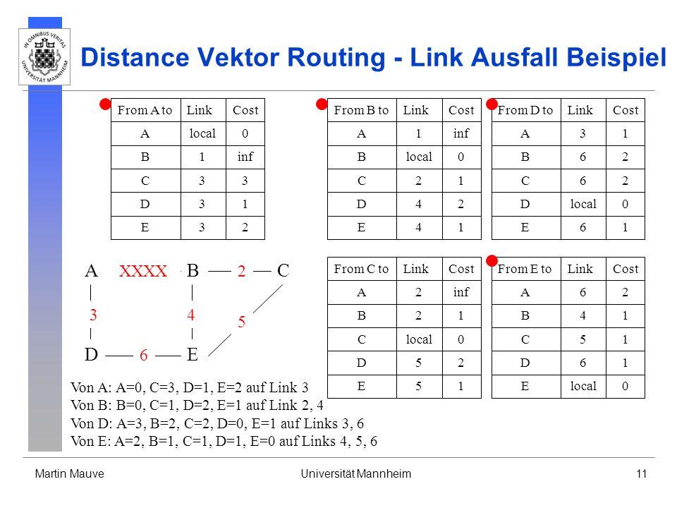 Martin MauveUniversität Mannheim11 Distance Vektor Routing - Link Ausfall Beispiel From B toLinkCost Blocal0 A1inf D42 C21 E41 From D toLinkCost Dlocal0 A31 B62 E61 From C toLinkCost Clocal0 B21 A2inf E51 D52 From A toLinkCost Alocal0 B1inf D31 From E toLinkCost Elocal0 B41 A62 D61 C51 C33 E32 C62 Von A: A=0, C=3, D=1, E=2 auf Link 3 Von B: B=0, C=1, D=2, E=1 auf Link 2, 4 Von D: A=3, B=2, C=2, D=0, E=1 auf Links 3, 6 Von E: A=2, B=1, C=1, D=1, E=0 auf Links 4, 5, 6 A DE CB 3 6 XXXX 4 2 5