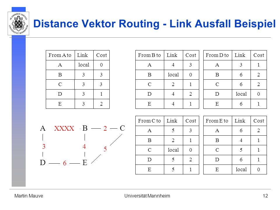 Martin MauveUniversität Mannheim12 Distance Vektor Routing - Link Ausfall Beispiel From B toLinkCost Blocal0 A43 D42 C21 E41 From D toLinkCost Dlocal0 A31 B62 E61 From C toLinkCost Clocal0 B21 A53 E51 D52 From A toLinkCost Alocal0 B33 D31 From E toLinkCost Elocal0 B41 A62 D61 C51 C33 E32 C62 A DE CB 3 6 XXXX 4 2 5