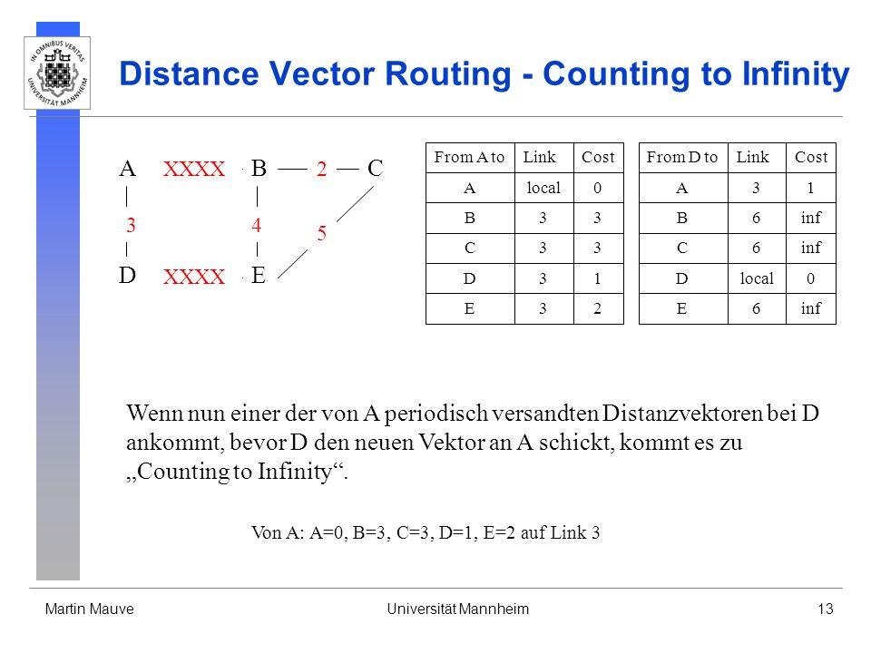 Martin MauveUniversität Mannheim13 Distance Vector Routing - Counting to Infinity A DE CB 3 XXXX 4 2 5 From D toLinkCost Dlocal0 A31 B6inf E6 From A toLinkCost Alocal0 B33 D31 C33 E32 C6inf Wenn nun einer der von A periodisch versandten Distanzvektoren bei D ankommt, bevor D den neuen Vektor an A schickt, kommt es zu Counting to Infinity.