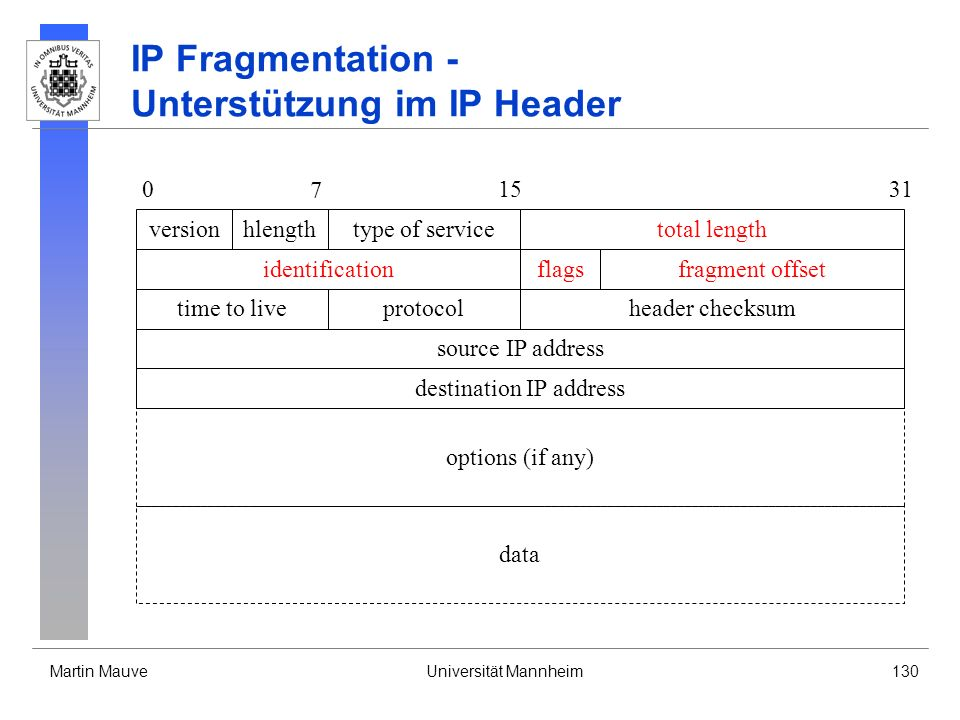 Martin MauveUniversität Mannheim130 IP Fragmentation - Unterstützung im IP Header identification time to live source IP address versiontotal lengthtyp