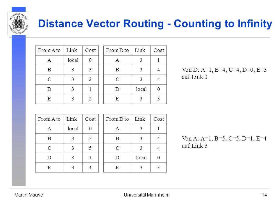 Martin MauveUniversität Mannheim14 Distance Vector Routing - Counting to Infinity From D toLinkCost Dlocal0 A31 B34 E33 From A toLinkCost Alocal0 B33 D31 C33 E32 C34 Von D: A=1, B=4, C=4, D=0, E=3 auf Link 3 From D toLinkCost Dlocal0 A31 B34 E33 From A toLinkCost Alocal0 B35 D31 C35 E34 C34 Von A: A=1, B=5, C=5, D=1, E=4 auf Link 3
