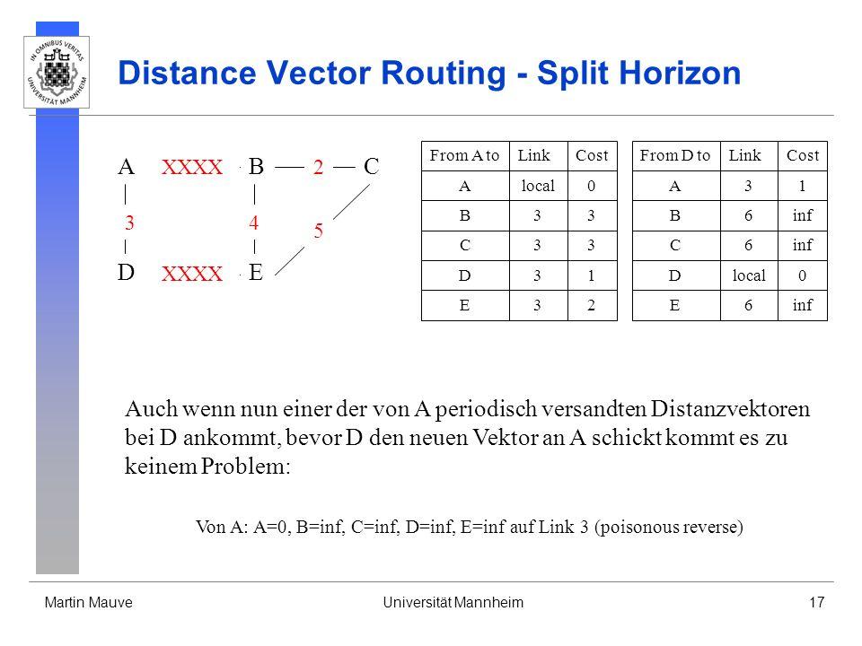 Martin MauveUniversität Mannheim17 Distance Vector Routing - Split Horizon A DE CB 3 XXXX 4 2 5 From D toLinkCost Dlocal0 A31 B6inf E6 From A toLinkCost Alocal0 B33 D31 C33 E32 C6inf Auch wenn nun einer der von A periodisch versandten Distanzvektoren bei D ankommt, bevor D den neuen Vektor an A schickt kommt es zu keinem Problem: Von A: A=0, B=inf, C=inf, D=inf, E=inf auf Link 3 (poisonous reverse)