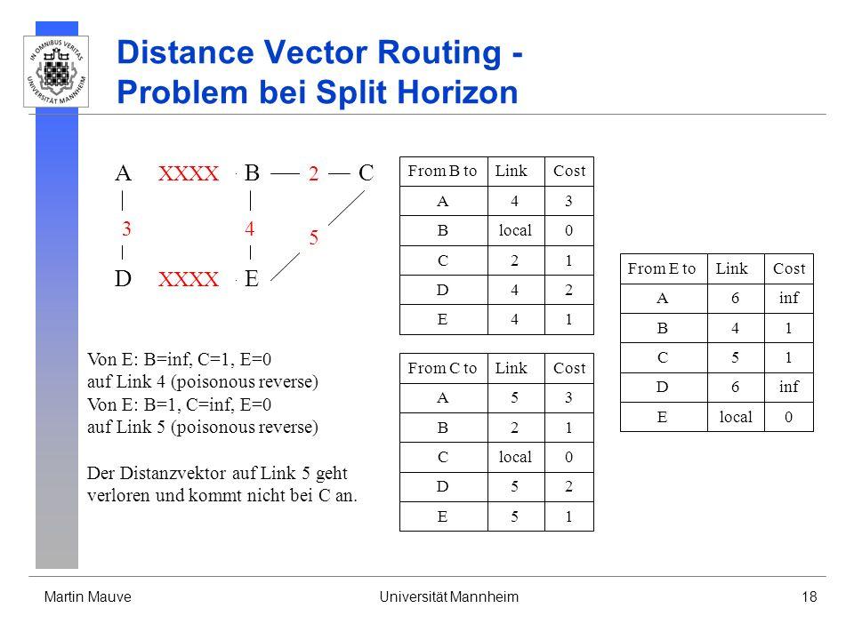 Martin MauveUniversität Mannheim18 Distance Vector Routing - Problem bei Split Horizon A DE CB 3 XXXX 4 2 5 From B toLinkCost Blocal0 A43 D42 C21 E41 From C toLinkCost Clocal0 B21 A53 E51 D52 From E toLinkCost Elocal0 B41 A6inf D6 C51 Von E: B=inf, C=1, E=0 auf Link 4 (poisonous reverse) Von E: B=1, C=inf, E=0 auf Link 5 (poisonous reverse) Der Distanzvektor auf Link 5 geht verloren und kommt nicht bei C an.