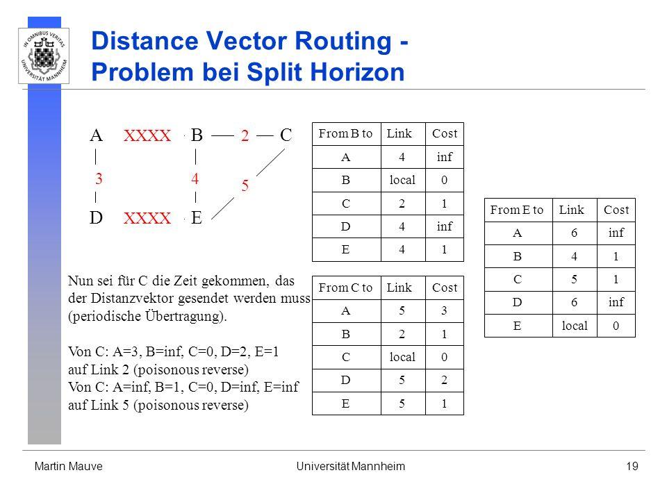 Martin MauveUniversität Mannheim19 Distance Vector Routing - Problem bei Split Horizon A DE CB 3 XXXX 4 2 5 From B toLinkCost Blocal0 A4inf D4 C21 E41 From C toLinkCost Clocal0 B21 A53 E51 D52 From E toLinkCost Elocal0 B41 A6inf D6 C51 Nun sei für C die Zeit gekommen, das der Distanzvektor gesendet werden muss (periodische Übertragung).