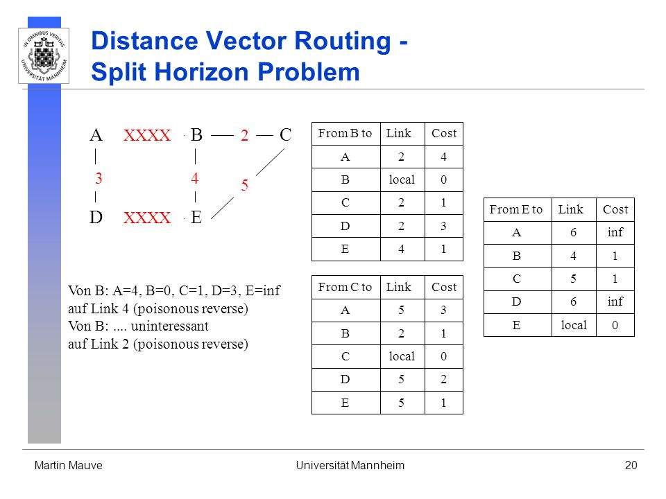 Martin MauveUniversität Mannheim20 Distance Vector Routing - Split Horizon Problem A DE CB 3 XXXX 4 2 5 From B toLinkCost Blocal0 A24 D23 C21 E41 From