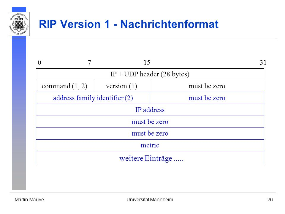 Martin MauveUniversität Mannheim26 RIP Version 1 - Nachrichtenformat IP + UDP header (28 bytes) 0 7 1531 command (1, 2)must be zeroversion (1) IP addr