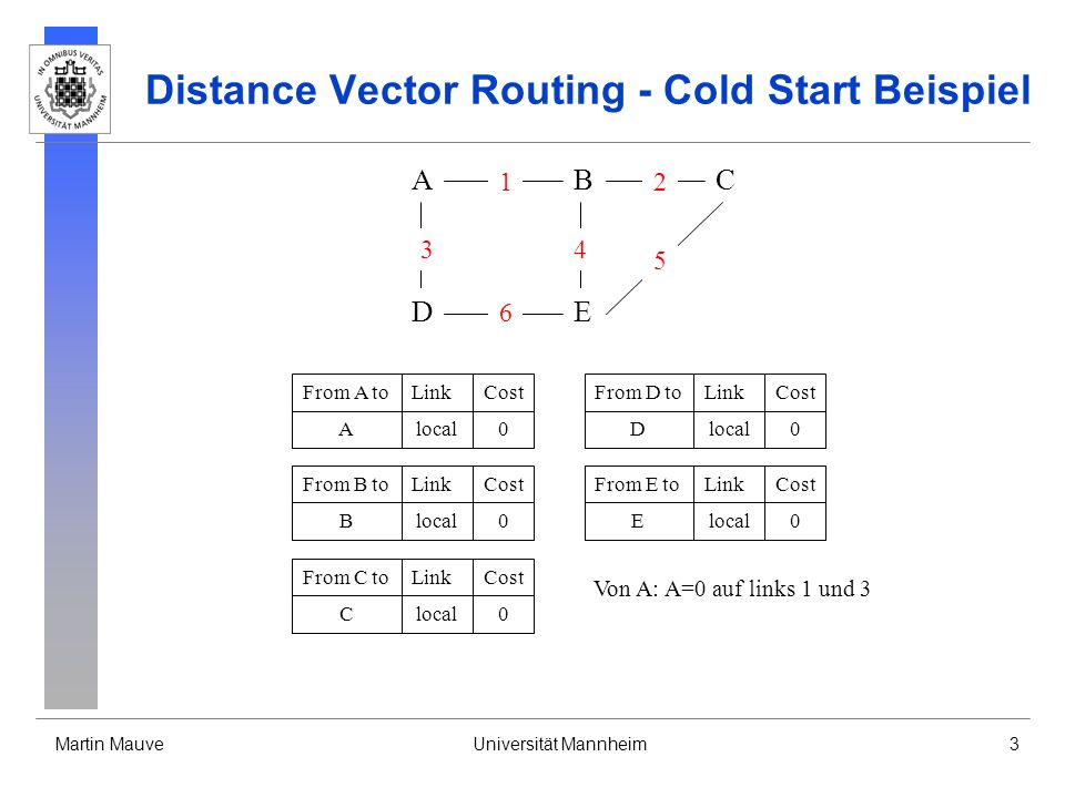 Martin MauveUniversität Mannheim4 Distance Vector Routing - Cold Start Beispiel From A toLinkCost Alocal0 From B toLinkCost Blocal0 From C toLinkCost Clocal0 From D toLinkCost Dlocal0 From E toLinkCost Elocal0 A11 A31 Von B: A=1, B=0 auf links 1, 4, 2 Von D: A=1, D=0 auf links 3, 6 A DE CB 3 6 1 4 2 5