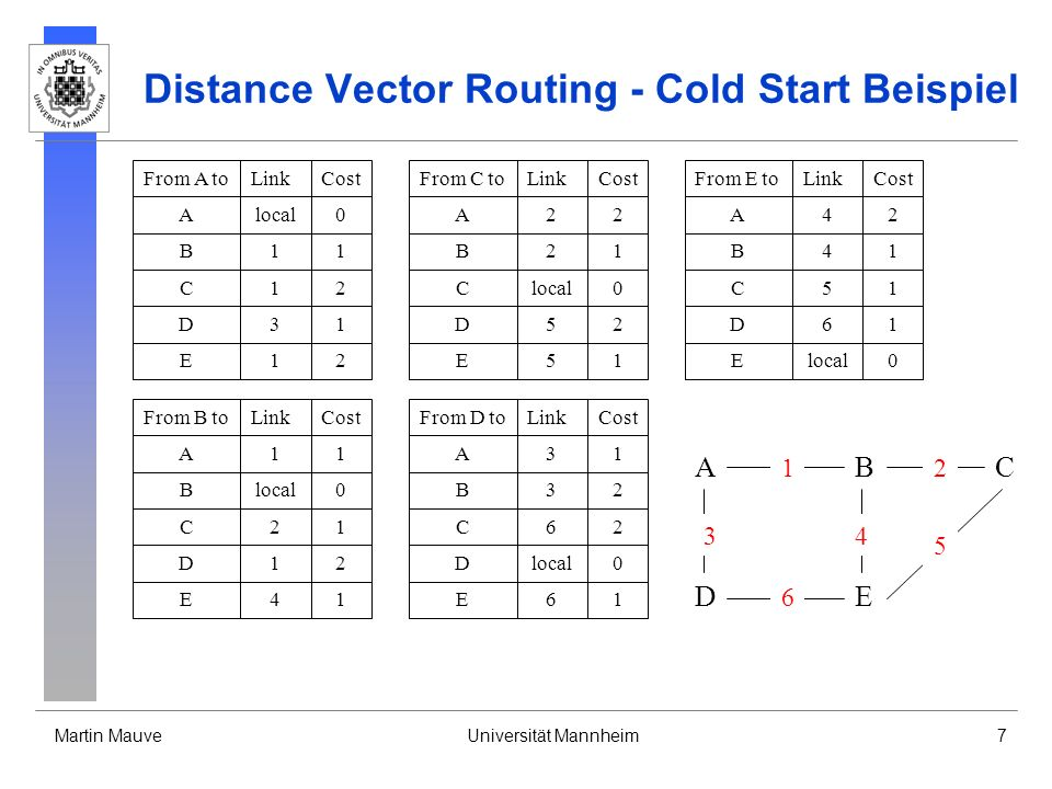 Martin MauveUniversität Mannheim8 Distance Vector Routing - Link Ausfall fällt ein Link aus, dann: werden alle Einträge, die über diesen Link geroutet wurden, auf Entfernung unendlich gesetzt und, da sich die Routing Tabelle geändert hat, der neue Distanzvektor auf alle Links geschickt Einträge mit dem Wert unendlich werden nicht im Distanz Vektor übertragen erhält man auf einem Link, über den ein Ziel in der eigenen Routingtabelle geroutet wurde, eine Distanz zu diesem Ziel, die größer ist als bisher, dann muss die Routingtabelle entsprechend aktualisiert werden