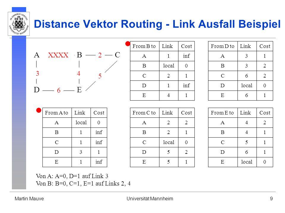Martin MauveUniversität Mannheim9 Distance Vektor Routing - Link Ausfall Beispiel From B toLinkCost Blocal0 A1inf D1 C21 E41 From D toLinkCost Dlocal0 A31 B32 E61 From C toLinkCost Clocal0 B21 A22 E51 D52 From A toLinkCost Alocal0 B1inf D31 From E toLinkCost Elocal0 B41 A42 D61 C51C1inf E1 C62 A DE CB 3 6 XXXX 4 2 5 Von A: A=0, D=1 auf Link 3 Von B: B=0, C=1, E=1 auf Links 2, 4